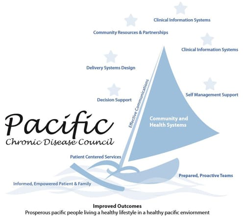 A graphic displaying the components of the Pacific Disease Council, presented around a sailboat image.