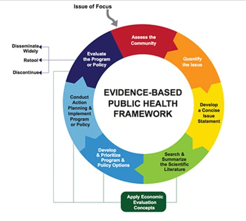 A thumbnail of the evidence-based public health framework cycle.
